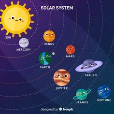 Solar System Clipart, Solar System Art, Solar System Model, Solar System Crafts, Arte Do Sistema Solar, Solar System Projects For Kids, Kindergarten Drawing, Planet Drawing, Transportation Theme