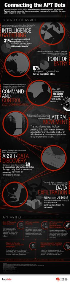 Conecting the APT Dots #infographic