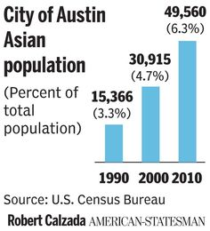 """Guenthner, Module 2, Asian Pin 3 of 5, This chart displays how the asian population is growing rapidly in one of the United States' large cities. This leads to the consideration of Asians in the """"racial framework"""" of the United States"""