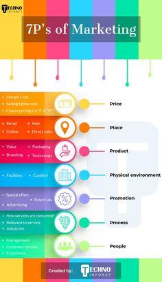 Plan Marketing, Social Media Marketing Business, Affiliate Marketing, Digital Marketing Strategy, Sales And Marketing, Online Marketing, Content Marketing, Mobile Marketing, Internet Marketing