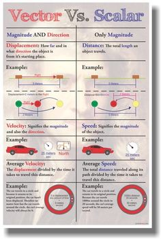 This new PosterEnvy physics poster will help teach your students about Vector vs Scalar - with FREE U. Physics Lessons, Physics Concepts, Physics Formulas, Physics And Mathematics, Physics 101, Basic Physics, Science Revision, Science Notes, Science Notebooks