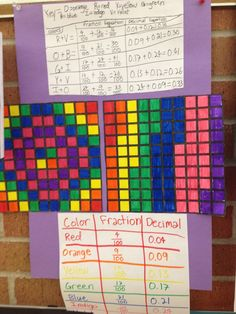 Real Teachers Learn: Math Manipulatives and Fraction Art {Fractions and decimal relationship- hundredths}. I think this is a great idea for grade math. 4th Grade Fractions, Teaching Fractions, Fifth Grade Math, Teaching Math, Fourth Grade, Fractions Year 3, Sixth Grade, Fraction Art, Motivation Poster