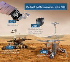 La missione spaziale ExoMars, che tra il 2016 e il 2018 porterà per ben due volte l'Europa su Marte, è frutto di una cooperazione internazionale