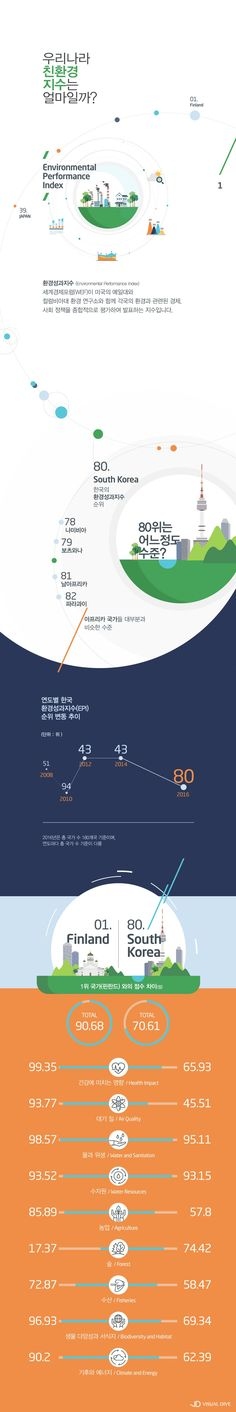 한국 환경성과지수(EPI) 180개국 중 80위 [인포그래픽] #environment / #Infographic ⓒ 비주얼다이브 무단 복사·전재·재배포 금지 Information Architecture, Information Design, Information Graphics, Diagram Design, Graph Design, Web Design, Layout Design, City Layout, Banner Design