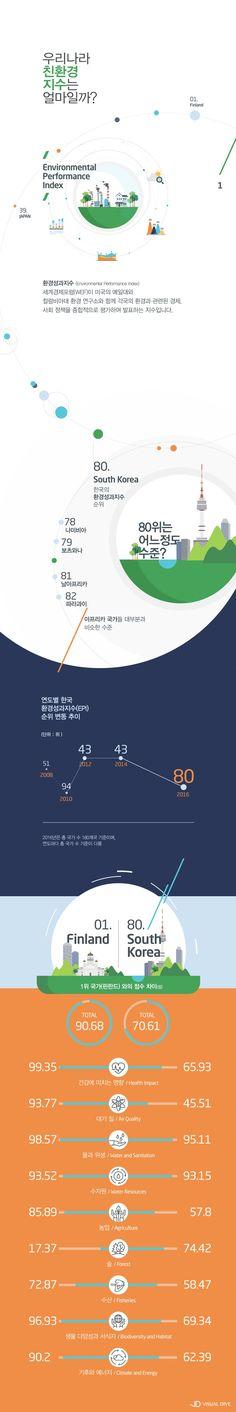 한국 환경성과지수(EPI) 180개국 중 80위 [인포그래픽] #environment / #Infographic ⓒ 비주얼다이브 무단 복사·전재·재배포 금지