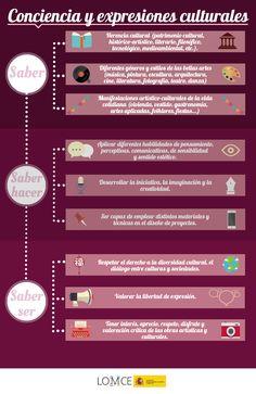 COMPETENCIA CONCIENCIA Y EXPRESIONES CULTURALES