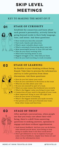 Every skip level meeting can go through 3 stages. The time in each stage may vary from person-to-person depending on how they view these meetings and the effort they are willing to put in to add value to the conversation #leadership #management #meetings #people #business #innovation #businessstrategy #growth #feedback #share #communication #skills #work #trust #relationship #effectivecommunication #information #skiplevelmeeting #takeresponsibility #oneonone #process Effective Communication, Communication Skills, Level Of Awareness, Key To Happiness, Emotional Stress, Beyond Words, Illustrator Tutorials, Interview Questions, Body Language