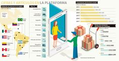 Celulares y consolas, lo más buscado en Mercado Libre Ecommerce, Bar Chart, Consoles, Free Market, Searching, Bar Graphs, E Commerce