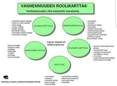 VANHEMMUUDEN ROOLIKARTTA Chart