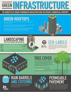 This week we will cover on this interesting topic about the benefits of green stormwater infrastructure on private commercial property. Going green can help save energy and the environment, with new technology of the modern days, green infrastructure. Sustainable City, Sustainable Architecture, Sustainable Design, Sustainable Development, Sustainable Living, Eco City, Water Management, Property Management, Green Architecture