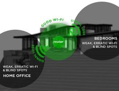 Diagram showing why the Wi-Fi signal is weak in the rooms furthest away from the router