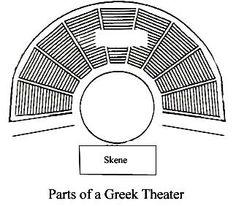 design of greek and roman theatres essay