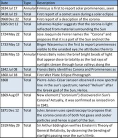 Many Scientific Discoveries have been made during solar eclipses. The moon's unique ability to cover the sun's disk has allowed investigations of the corona and chromosphere as well as verification of the theory of General Relativity. The table lists some of these important scientific discoveries. #Eclipse