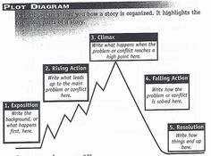 The 19 best plot diagram images on pinterest reading comprehension novel study shattered by eric walters plot diagrammovie ccuart Choice Image