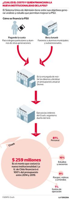 Mineduc condiciona entrega de recursos a Universidad de Chile por #PSU a informe de gastos. #Chile
