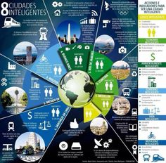 8 ciudades inteligentes #infografia #infographic #tech