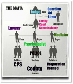 Judicial Accountability for Court Ordered Parental Alienation – Civil Rights in Family Law Florida Joint Custody, Child Custody, Parenting For Dummies, Parenting Teens, Child Protective Services, Family Court, Court Order, Denial, Mafia