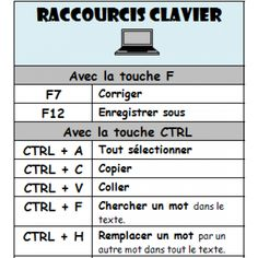 Raccourcis clavier - Excel Tips about you searching for. Excel For Beginners, French Expressions, School Routines, Technology Updates, Microsoft Excel, Learn French, Internet, Told You So, Coding