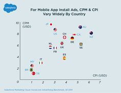 Mobile App Install Ads Trends vary widely by country