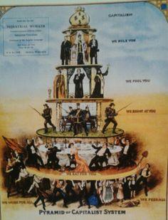 Capitalism pyramid