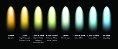 Lights and Color Temperature: bulb chart