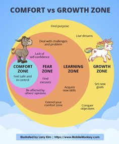 """Which zone are you currently in? """"Comfort vs Growth Zone"""" is published by Larry Kim in Marketing and Entrepreneurship. Lack Of Self Confidence, Confidence Building, Finding Purpose, Life Purpose, Cold Shower Therapy, Paulette Magazine, Change, Willpower, Emotional Intelligence"""