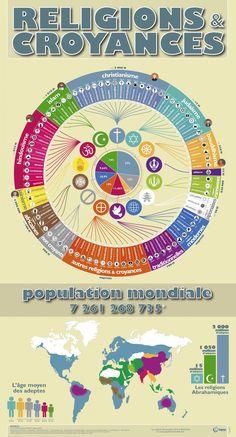 infographie RELIGIONS et CROYANCES Infographic Religions Du Monde, Les Religions, Education Templates, Data Visualization, Language, History, Community, Kids, Homeschooling