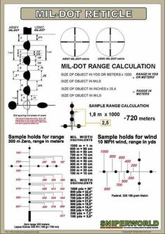 Learn how to properly shoot with a Mil-Dot Reticle!