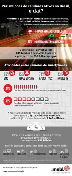 Para que você mais usa o seu celular: Comprar? Jogar? Redes Sociais?  O Brasil é o quarto maior mercado de mobilidade do mundo, dê uma olhada no infográfico!