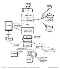 Getting Things Done Workflow Diagram - Diagram is in het Engels maar de uitleg in het Nederlands #GTD #remembereverything - planning en organisatie