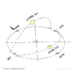 Sunpath Sketch Diagram by Heidi Mergl Architect Architecture Symbols, Site Analysis Architecture, Architecture Concept Drawings, Architecture Graphics, Architecture Diagrams, Architecture Portfolio, Interior Design Presentation, Architecture Presentation Board, Presentation Boards