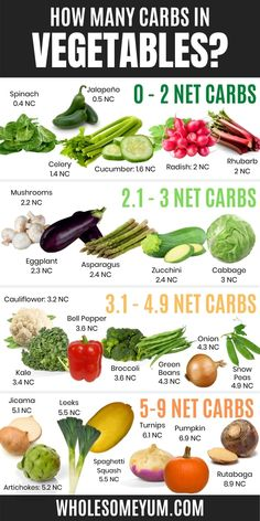 Keto Friendly Vegetables, Carbs In Vegetables, List Of Vegetables, Low Glycemic Vegetables, Best Vegetables To Eat, Keto Friendly Fruit, Low Carb Veggies, Ketogenic Recipes, Low Carb Recipes