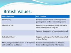 offstead british values - Google Search British Values Display, Citizenship Education, Vision Statement, School Displays, Pre School, Childcare, How To Apply, Nursery, Classroom