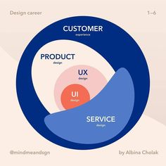 from - Design disciplines  Let's start from the beginning, the goal of design is great customer experience and Human-… Design Thinking, Design Ios, Interface Design, Dashboard Design, Plane Design, Site Design, Graphic Design, User Experience Design, Customer Experience