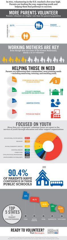 Infographic: Who Volunteers   http://www.givingcityaustin.com/wp-content/uploads/2012/12/2011-volunteering-infographic3.jpg