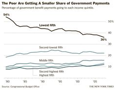 """By MICHAEL COOPER  Just who are the people """"dependent upon government"""" that Mitt Romney was talking about in the video surreptitiously recorded at a May fund-raiser? This graphic, from an articlein February by Binyamin Appelbaum and Robert Gebeloff, shows that the share of benefits flowing to the least affluent households has declined from 54 percent in 1979 to 36 percent in 2007."""