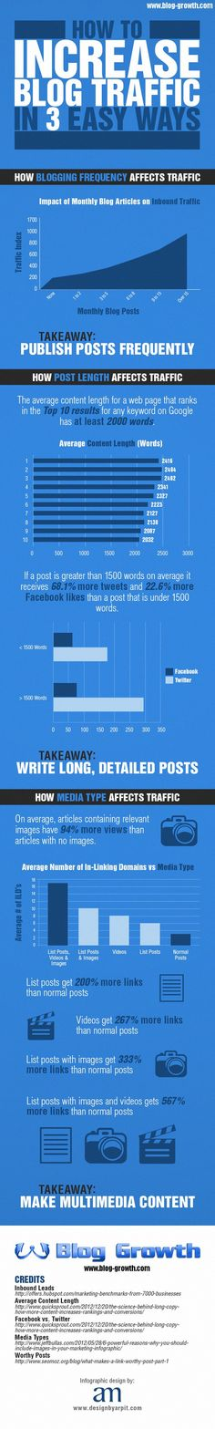 How To Increase Blog Traffic In 3 Easy Ways - #infographic