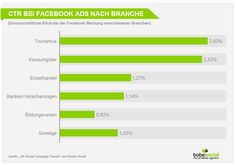 Studie Facebook Marketing im Tourismus, Facebook Ads im Tourismusmarketing