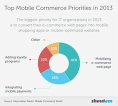 Mobile Shopping App is The Top Priority in 2013 [Infographic] | ShoutEm - Mobile App Creator - Make App
