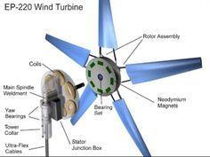 Construye tu propio generador eolico casero - Taringa!