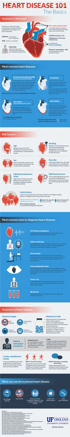 Heart disease is the leading cause of death in the U.S. The nursing profession and doctors are fighting heart attacks the best way they can and that is through prevention. Nurses will love this infographic explaining the best ways to combat heart disease.
