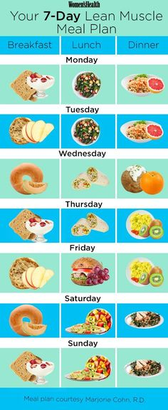 Exactly What You Should Eat if You're Trying to Build Muscle Ernährungsplan – diät plan Nutrition Day, Sport Nutrition, Nutrition Plans, Fitness Nutrition, Muscle Nutrition, Muscle Protein, Holistic Nutrition, Nutrition Guide, Nutrition Education