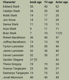 Game of Thrones age comparison book vs tv and actor age- Brow - this answers some questions, though I'm guessing this is from the first season. Game Of Thrones Meme, Game Of Thrones Books, Game Of Thrones Characters, Catelyn Stark, Ned Stark, Valar Morghulis, Serie Got, The North Remembers, Fandoms