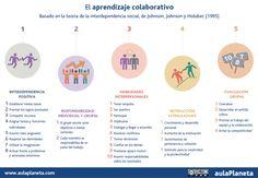 Aula Planeta: Diez razones para aplicar el aprendizaje colaborativo en el aula