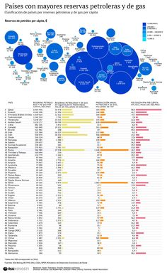 #Venezuela Nro. 5 de los países con las mayores reservas de petróleo y gas [infografia]