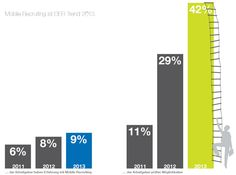 Interview zur 5. Auflage des HR Trend Reports für die Schweiz: alles wird mobile!