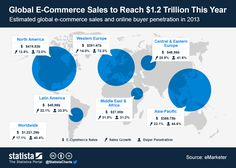 This chart shows estimates for global e-commerce sales and online buyer penetration in broken down by region. E Commerce, Naher Osten, Central And Eastern Europe, Website Development Company, To Reach, Middle East, Make It Simple, North America, Digital Marketing