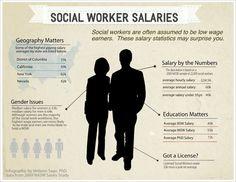 Melanie Sage, Social Work Geek: Social Work Salaries- an Infographic