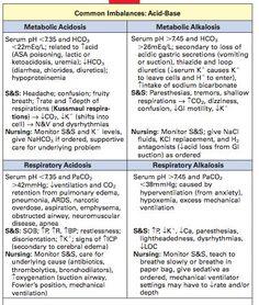Acidosis/Alkalosis