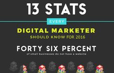 13 Stats Every Digital Marketer Should Know for 2016 [Infographic]